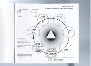 Diagramma II